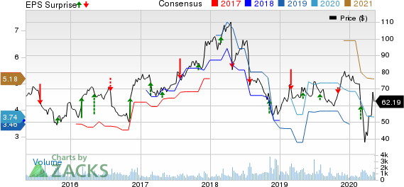 Magellan Health Inc Price, Consensus and EPS Surprise