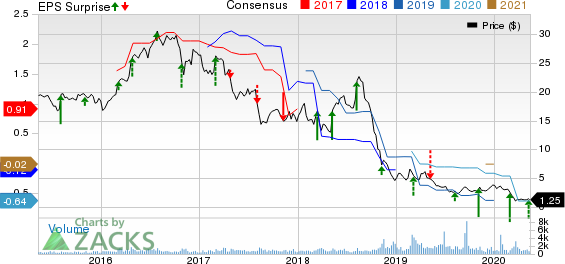 Superior Industries International Inc Price, Consensus and EPS Surprise