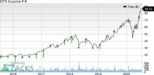 Teradyne, Inc. Price and EPS Surprise