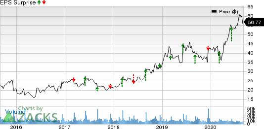 Ciena Corporation Price and EPS Surprise