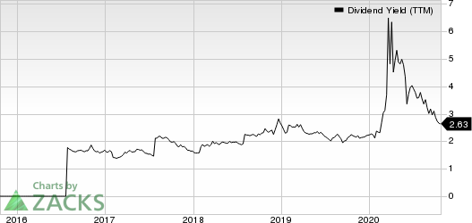 Ally Financial Inc. Dividend Yield (TTM)