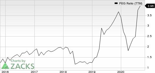 Pentair plc PEG Ratio (TTM)