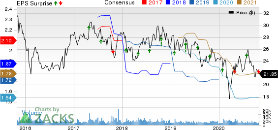 Juniper Networks, Inc. Price, Consensus and EPS Surprise