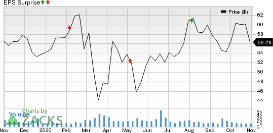 Terreno Realty Corporation Price and EPS Surprise