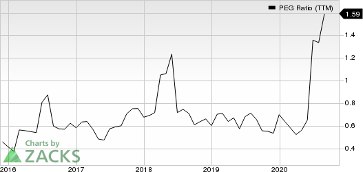 General Motors Company PEG Ratio (TTM)