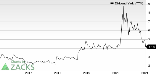Huntington Bancshares Incorporated Dividend Yield (TTM)