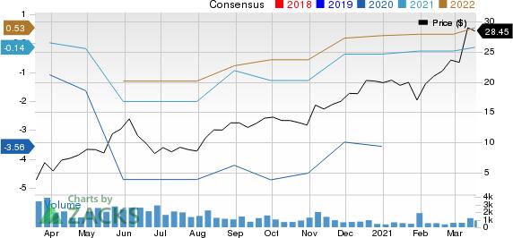 Golden Entertainment, Inc. Price and Consensus