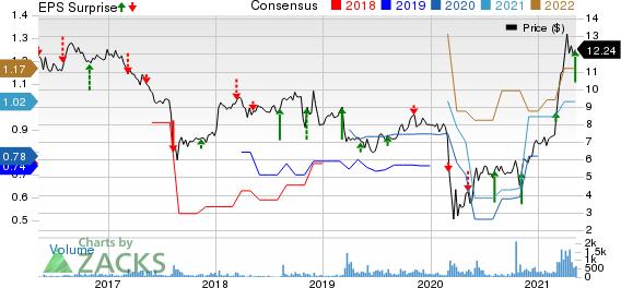 Tecnoglass Inc. Price, Consensus and EPS Surprise