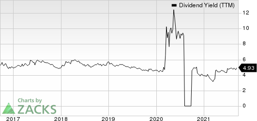 Armada Hoffler Properties, Inc. Dividend Yield (TTM)