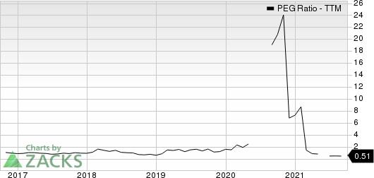 ON Semiconductor Corporation PEG Ratio (TTM)