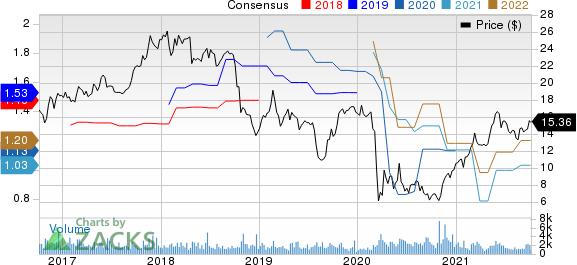 界面,Inc。价格和共识