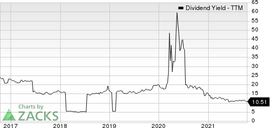 Oxford Lane Capital Corp. Dividend Yield (TTM)