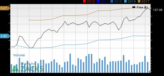 Will Clorox's (CLX) Stock Sustain Momentum Amid Hurdles?