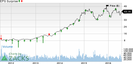 Southwest Airlines (LUV) Q2 Earnings: Disappointment in Store?