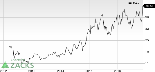 MACOM (MTSI) Worth Watching: Stock Rises 5.4% in Session