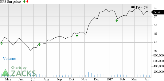 Citigroup (C) Q1 Earnings: What's in Store for the Stock?