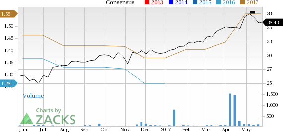 Is Atlas Copco (ATLKY) Stock a Solid Choice Right Now?