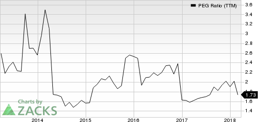 Xylem Inc. PEG Ratio (TTM)