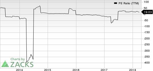 United States Steel Corporation PE Ratio (TTM)