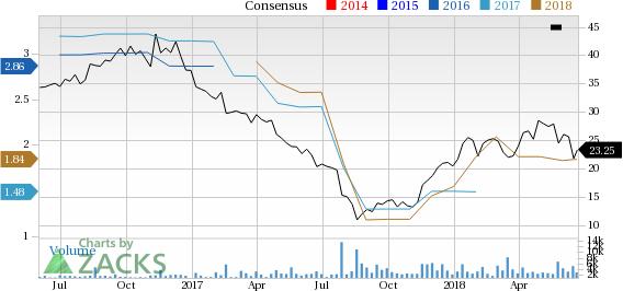 a7f13d6df2b Is Hibbett Sports (HIBB) a Great Stock for Value Investors  - June ...