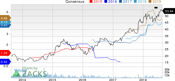 Sony Corporation Price and Consensus