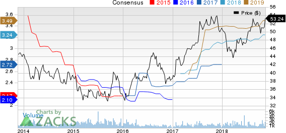 Rogers Communication, Inc. Price and Consensus