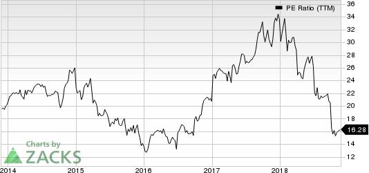 Werner Enterprises, Inc. PE Ratio (TTM)