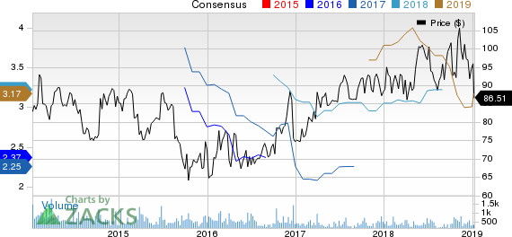 Lindsay Corporation Price and Consensus