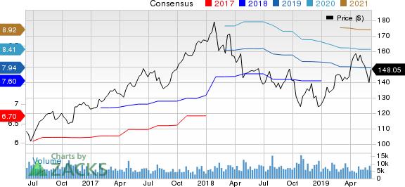 Illinois Tool Works Inc. Price and Consensus
