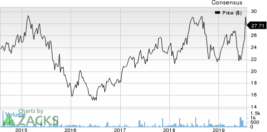 Burberry Group PLC Price and Consensus