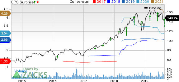 salesforce.com, inc. Price, Consensus and EPS Surprise