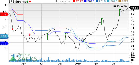 Cirrus Logic, Inc. Price, Consensus and EPS Surprise