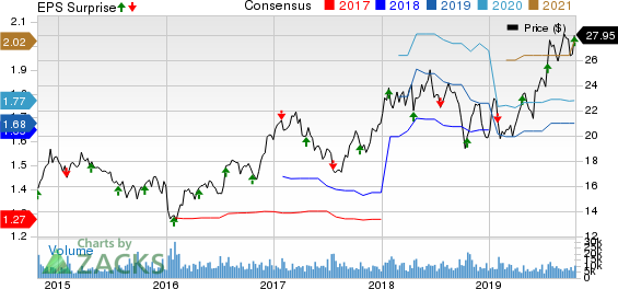 Gentex Corporation Price, Consensus and EPS Surprise