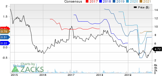 Avianca Holdings S.A. Price and Consensus