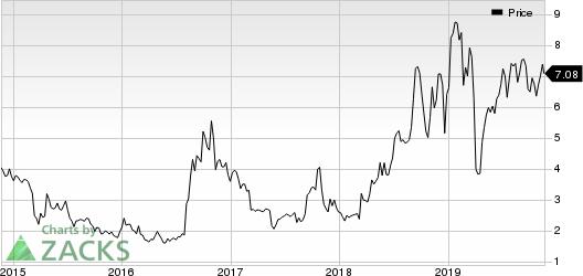 Bovie Medical Corporation Price