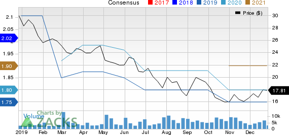 B&G Foods, Inc. Price and Consensus