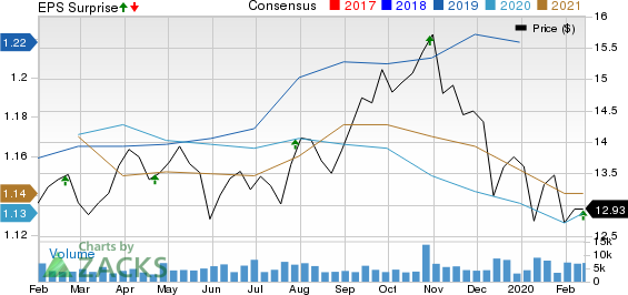 SITE CENTERS CORP. Price, Consensus and EPS Surprise