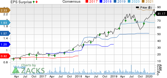 Planet Fitness, Inc. Price, Consensus and EPS Surprise