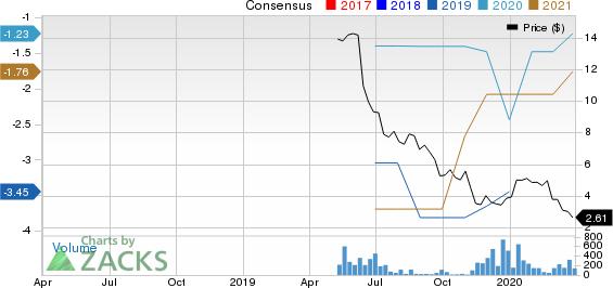 Axcella Health Inc. Price and Consensus