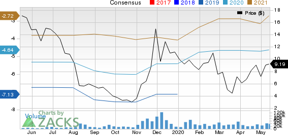 Clovis Oncology Inc Price and Consensus