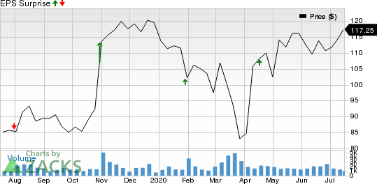 Murphy USA Inc. Price and EPS Surprise