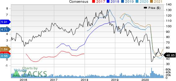 EOG Resources, Inc. Price and Consensus