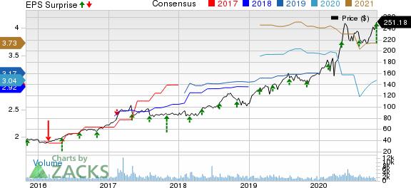 Masimo Corporation Price, Consensus and EPS Surprise