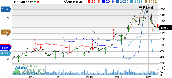 Seagen Inc. Price, Consensus and EPS Surprise