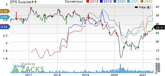 MPLX LP Price, Consensus and EPS Surprise