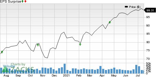 Philip Morris International Inc. Price and EPS Surprise
