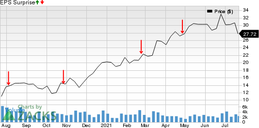 Crestwood Equity Partners LP Price and EPS Surprise