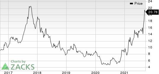 Aluminum Corporation of China Limited Price