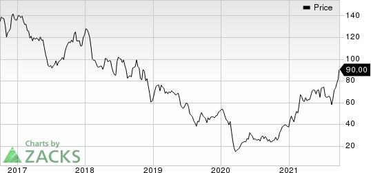 Cimarex Energy Co Price