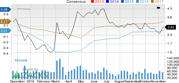 Increased Earnings Estimates Seen for Denbury Resources (DNR): Can It Move Higher?